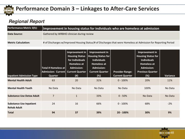 Performance Domain 3 – Linkages to After-Care Services