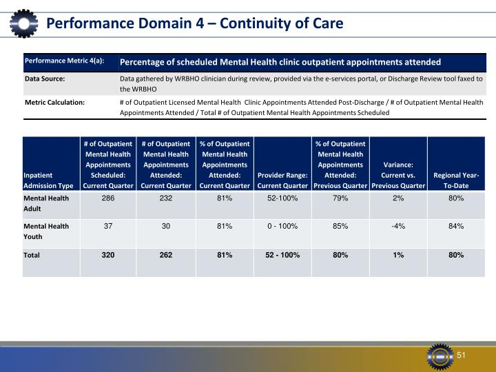 Performance Domain 4 – Continuity of Care