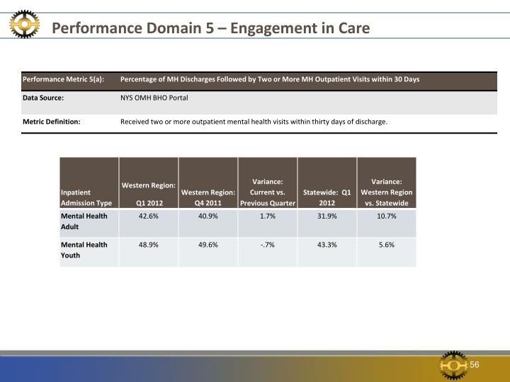 Performance Domain 5 – Engagement in Care