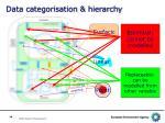 data categorisation hierarchy