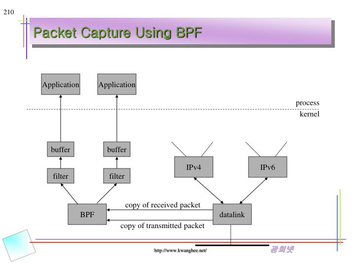 Packet Capture Using BPF