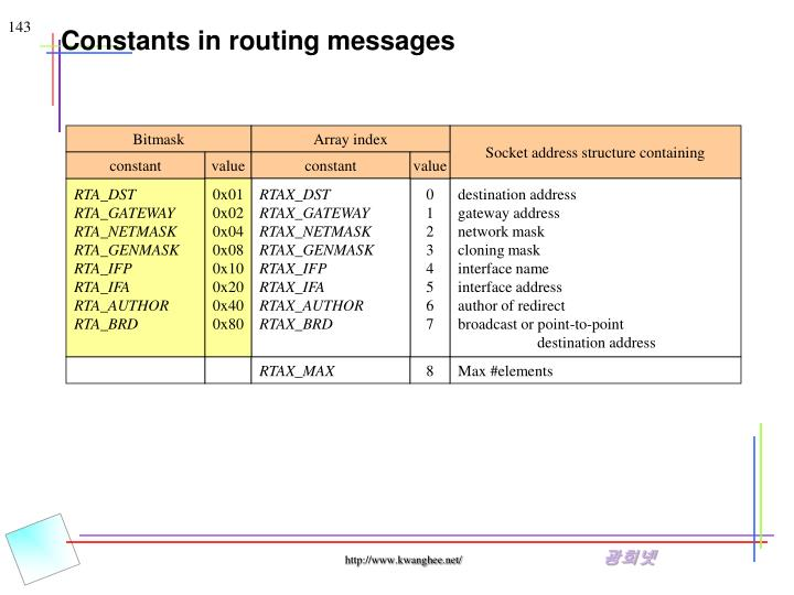 Constants in routing messages