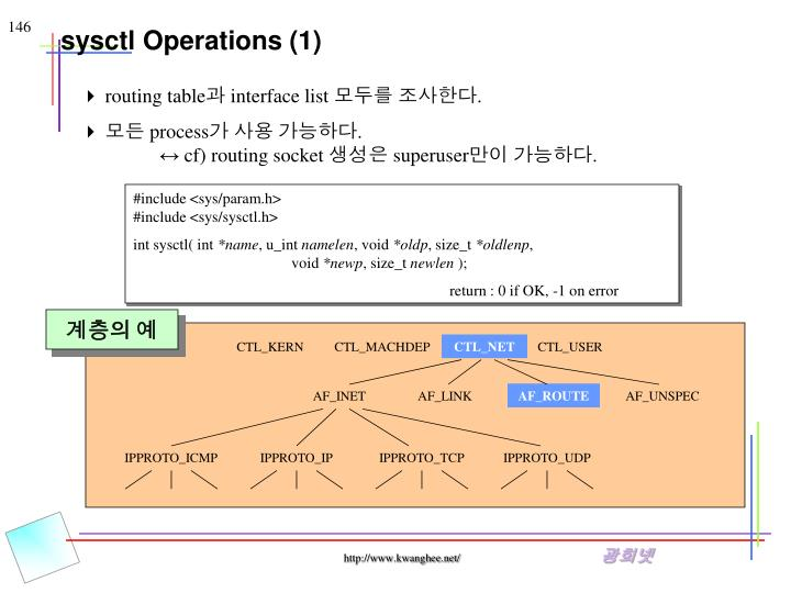 sysctl Operations (1)