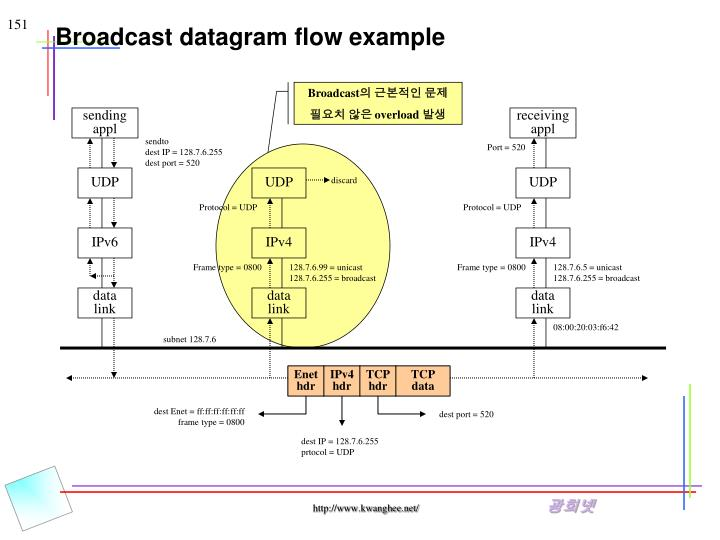 Broadcast datagram flow example