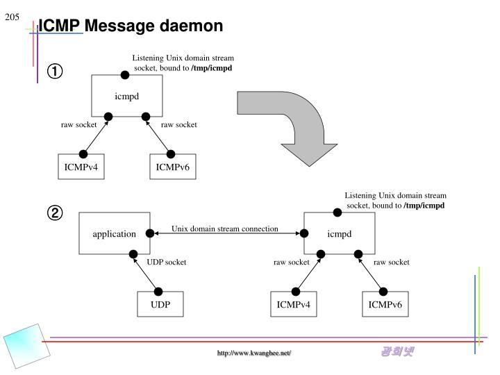 ICMP Message daemon