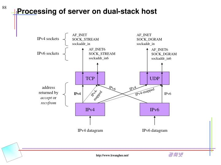 Processing of server on dual-stack host