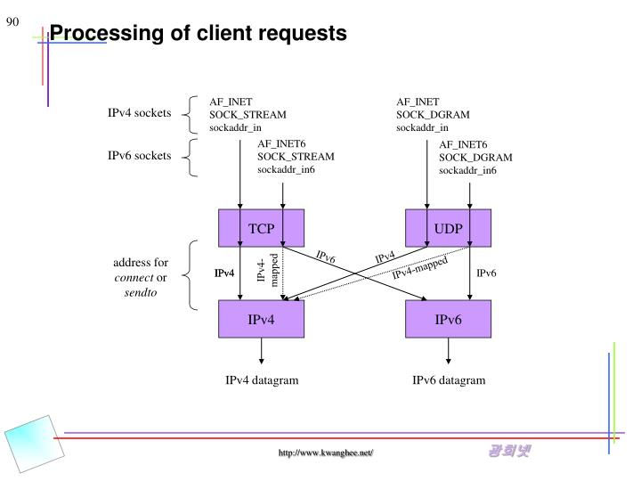 Processing of client requests