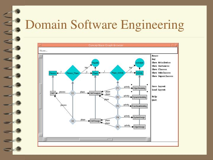 Domain Software Engineering