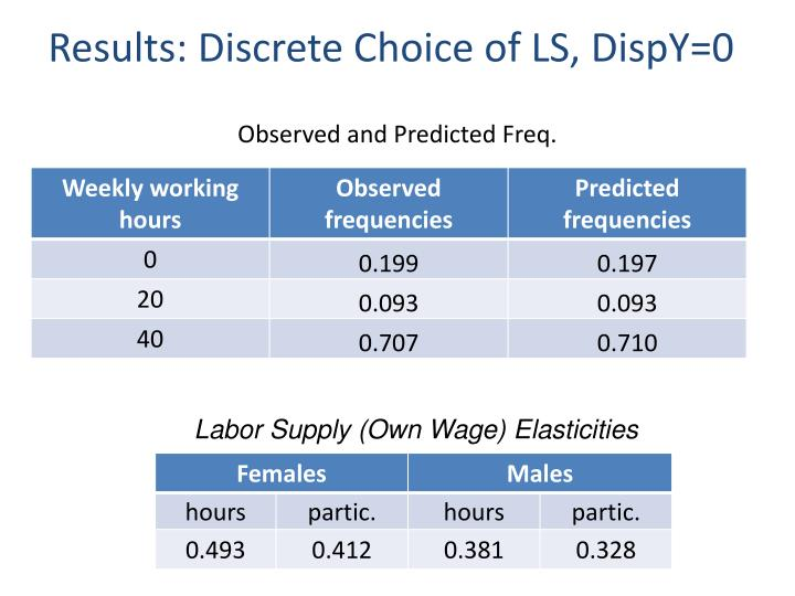 Results: Discrete Choice of LS, DispY=0