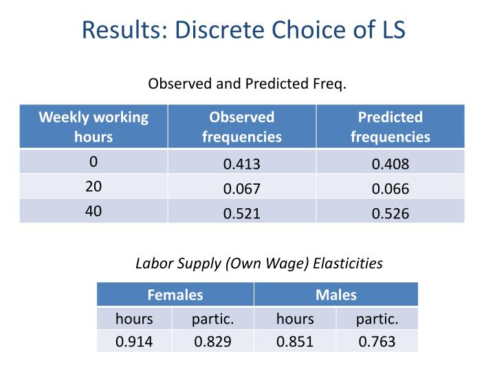 Results: Discrete Choice of LS