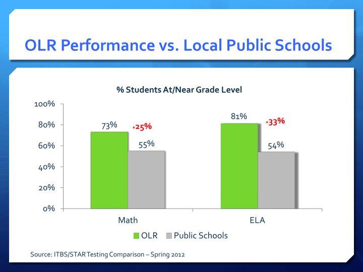OLR Performance vs. Local Public Schools