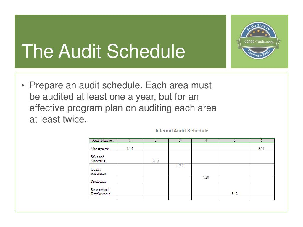 Ppt Introduction To Internal Audits Powerpoint Presentation Free Download Id 7049246