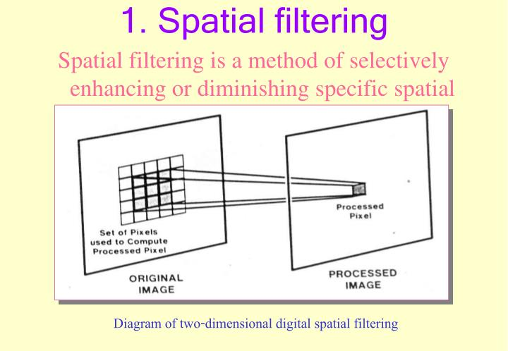Spatial filtering is a method of selectively enhancing or diminishing specific spatial frequency components in an image