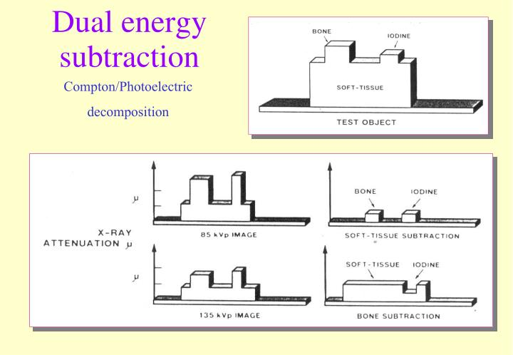 Dual energy subtraction