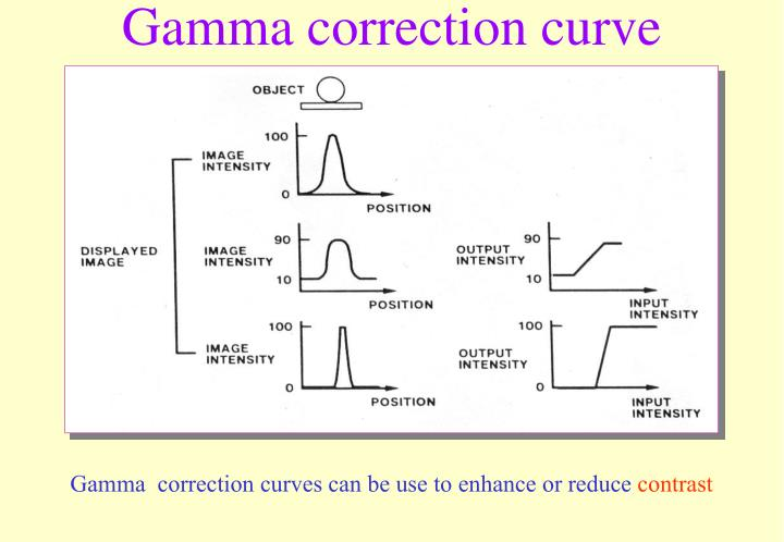 Gamma correction curve