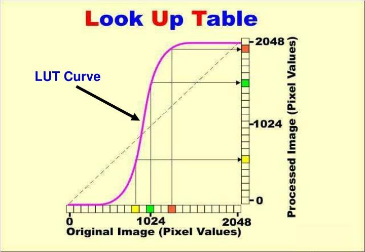 LUT Curve
