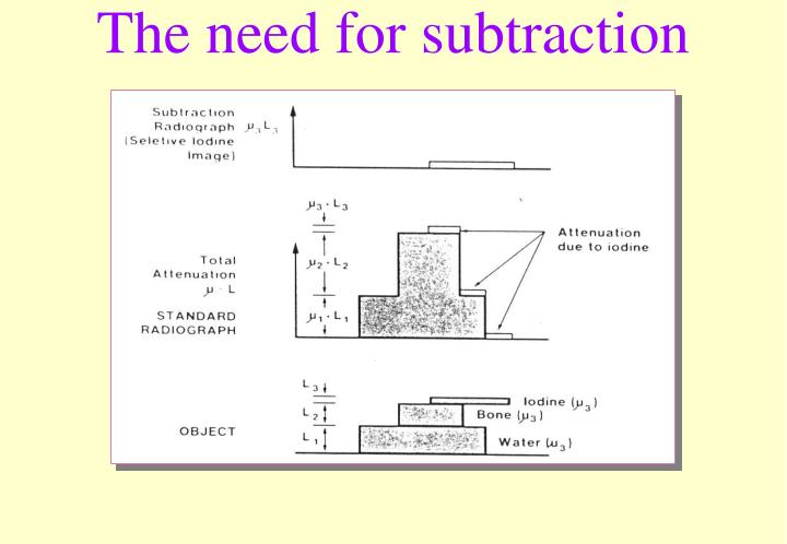 The need for subtraction