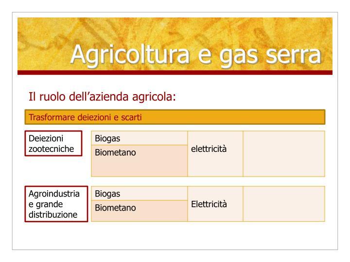Agricoltura e gas serra
