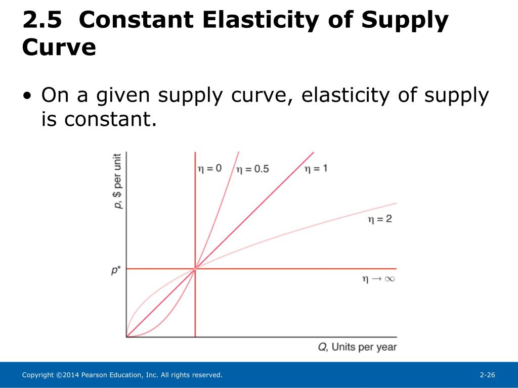Ppt Chapter 2 Supply And Demand Powerpoint Presentation Free