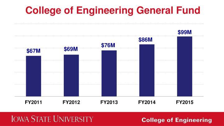 College of Engineering General Fund