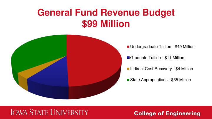General Fund Revenue Budget