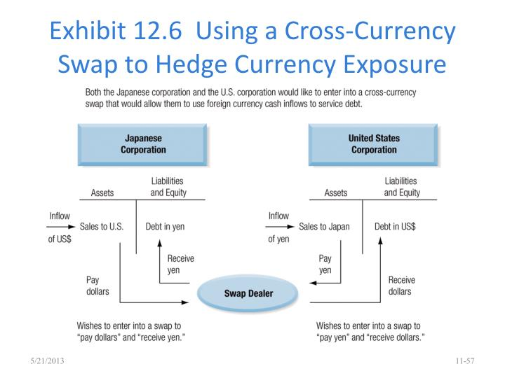 Exhibit 12.6  Using a Cross-Currency Swap to Hedge Currency Exposure