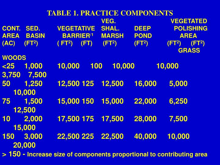 TABLE 1. PRACTICE COMPONENTS
