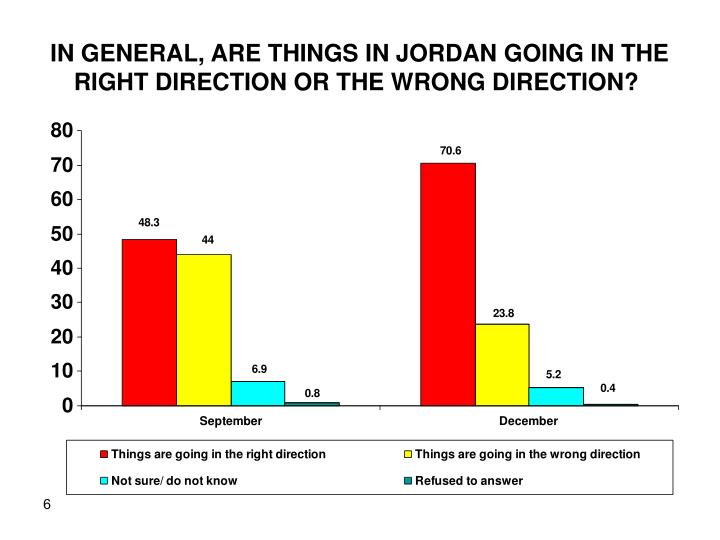 IN GENERAL, ARE THINGS IN JORDAN GOING IN THE RIGHT DIRECTION OR THE WRONG DIRECTION?