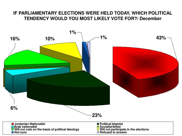 IF PARLIAMENTARY ELECTIONS WERE HELD TODAY, WHICH POLITICAL TENDENCY WOULD YOU MOST LIKELY VOTE FOR?/ December
