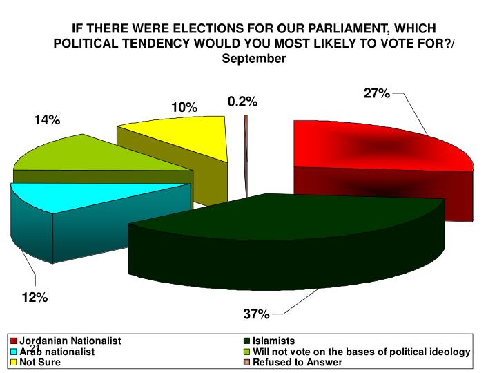 IF THERE WERE ELECTIONS FOR OUR PARLIAMENT, WHICH POLITICAL TENDENCY WOULD YOU MOST LIKELY TO VOTE FOR?/ September