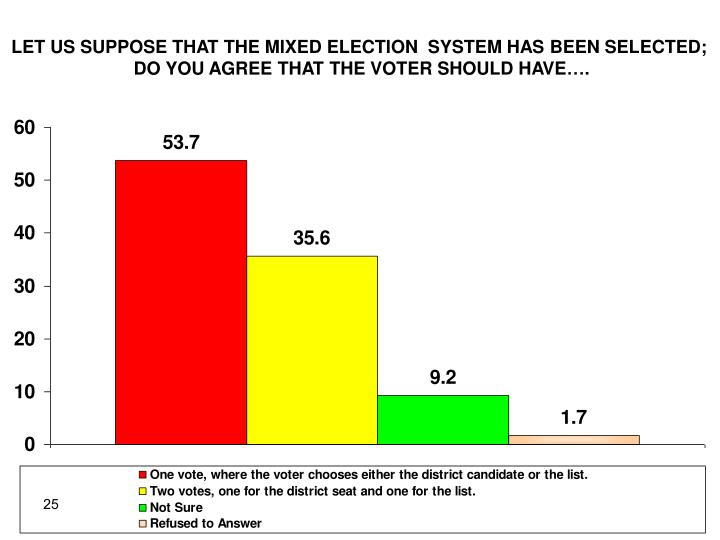LET US SUPPOSE THAT THE MIXED ELECTION  SYSTEM HAS BEEN SELECTED;