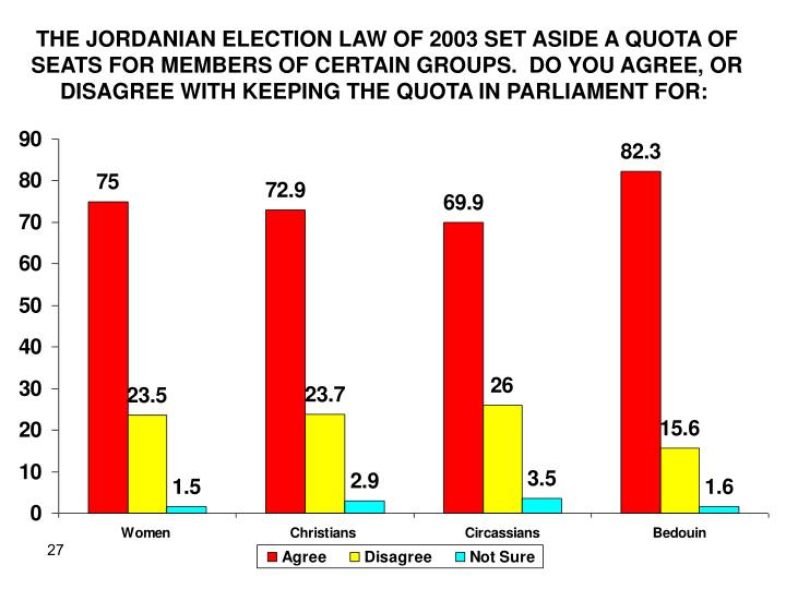 THE JORDANIAN ELECTION LAW OF 2003 SET ASIDE A QUOTA OF SEATS FOR MEMBERS OF CERTAIN GROUPS.  DO YOU AGREE, OR DISAGREE WITH KEEPING THE QUOTA IN PARLIAMENT FOR: