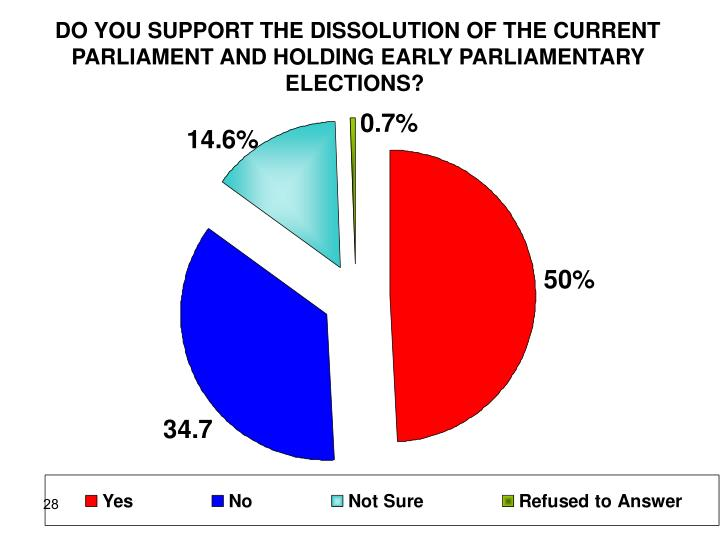 DO YOU SUPPORT THE DISSOLUTION OF THE CURRENT PARLIAMENT AND HOLDING EARLY PARLIAMENTARY ELECTIONS?