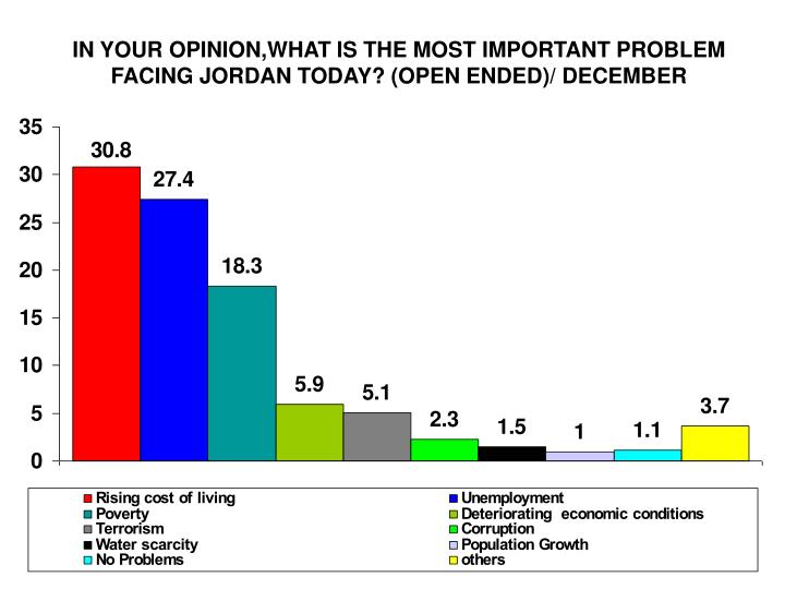 IN YOUR OPINION,WHAT IS THE MOST IMPORTANT PROBLEM FACING JORDAN TODAY? (OPEN ENDED)/ DECEMBER