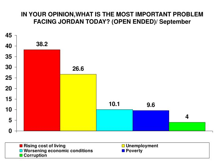 IN YOUR OPINION,WHAT IS THE MOST IMPORTANT PROBLEM FACING JORDAN TODAY? (OPEN ENDED)/ September