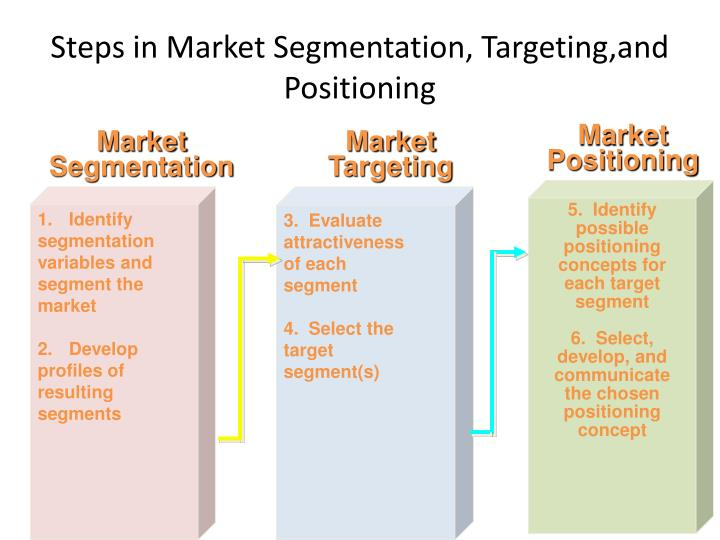marketing segmentation targeting and positioning of burger king essay Marketing segmentation, targeting and positioning of burger king background the following is the analysis the segmentation, targeting positioning of burger king burger king corporation is founded by james mclamore and david edgerton, beginning the legacy of.