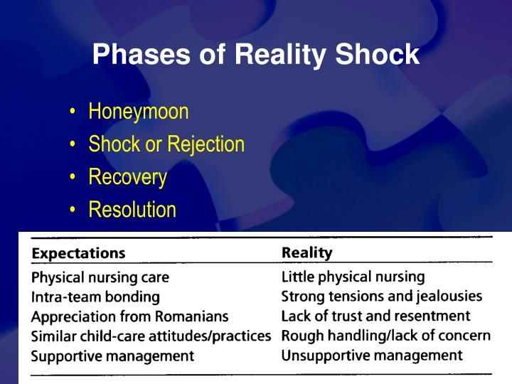 Phases of Reality Shock