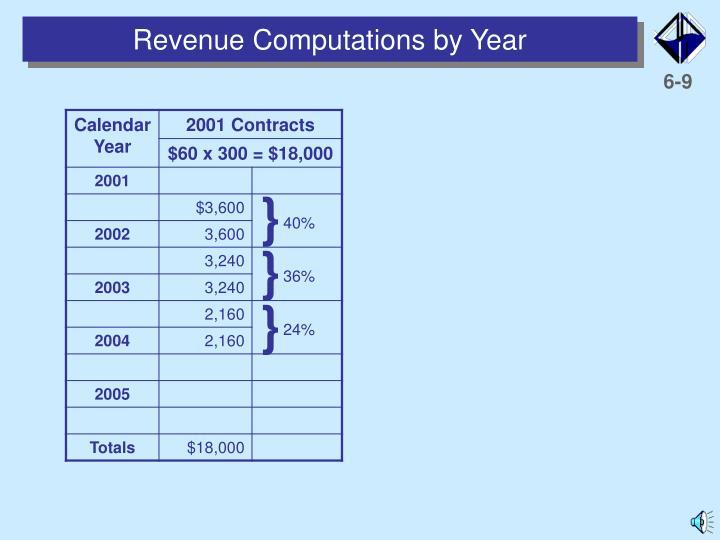 Revenue Computations by Year