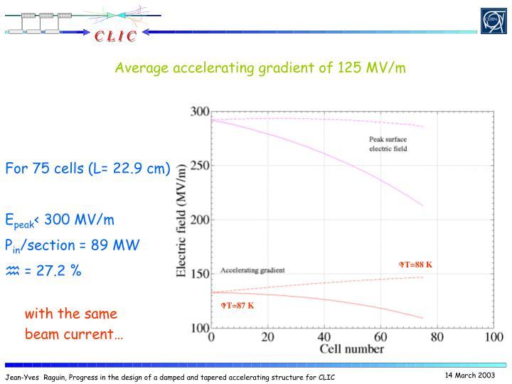 Average accelerating gradient of 125 MV/m