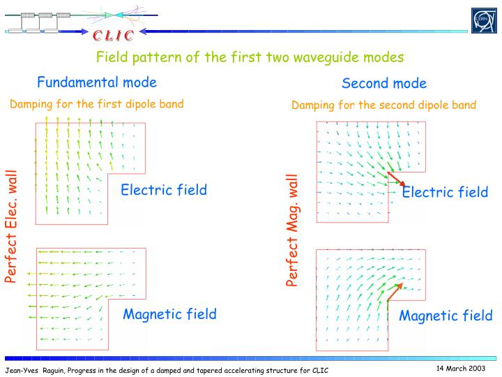 Field pattern of the first two waveguide modes