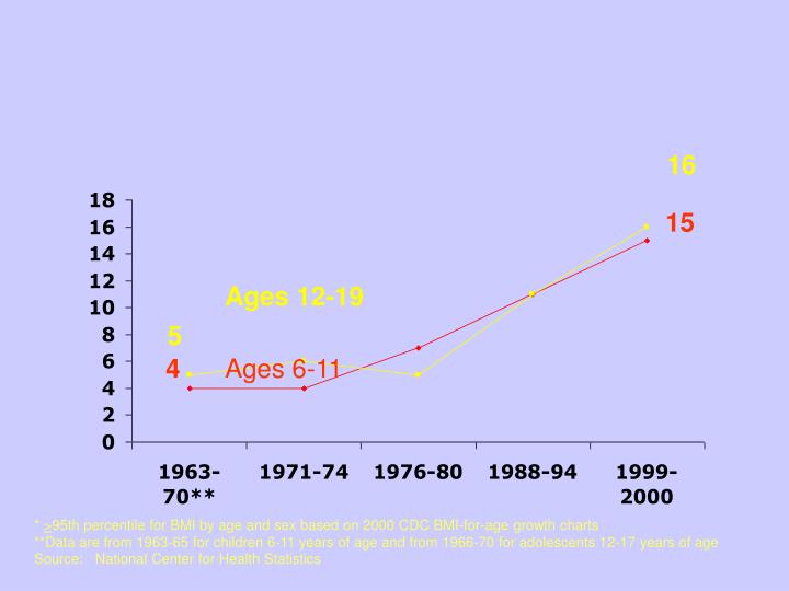 Percentage of U.S. Children and Adolescents Who Were Overweight*