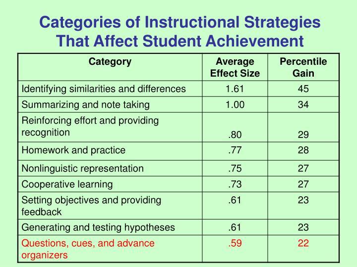 Ppt Marzanos Nine Top Strategies Powerpoint Presentation Id7054453