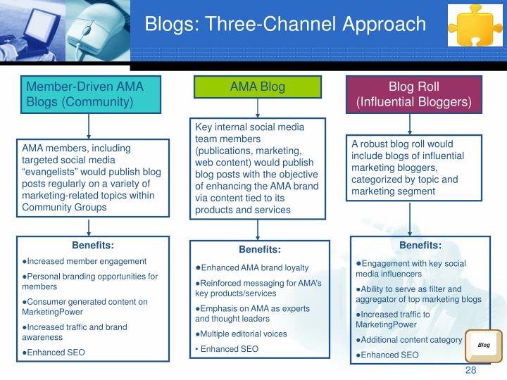 Blogs: Three-Channel Approach