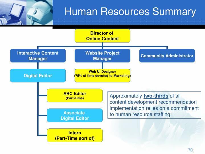 Human Resources Summary
