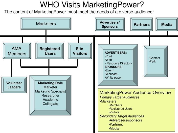 WHO Visits MarketingPower?