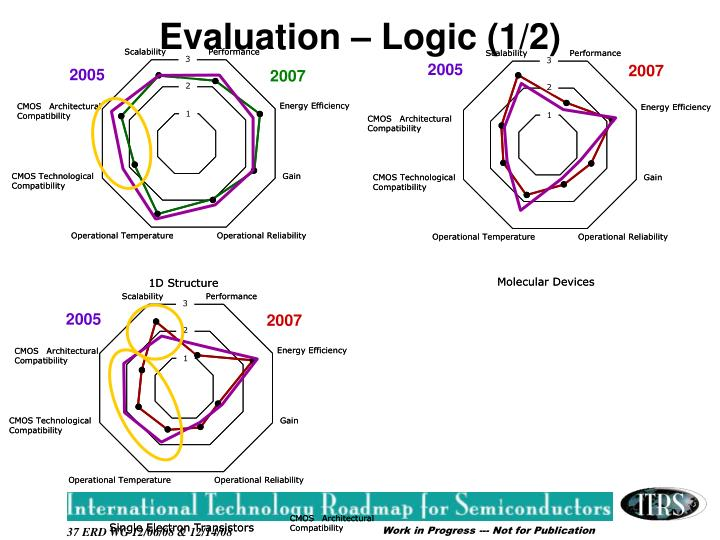 Evaluation – Logic (1/2)