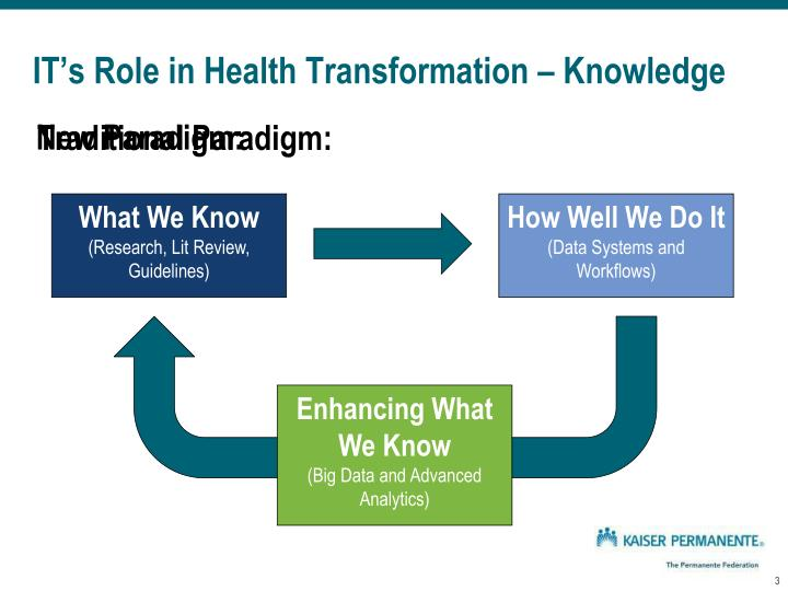 It s role in health transformation knowledge