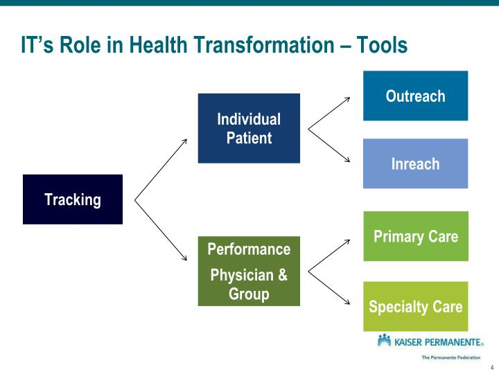 IT's Role in Health Transformation – Tools