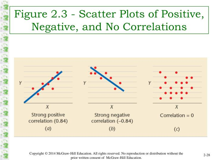 Figure 2.3 - Scatter Plots of Positive, Negative, and No Correlations