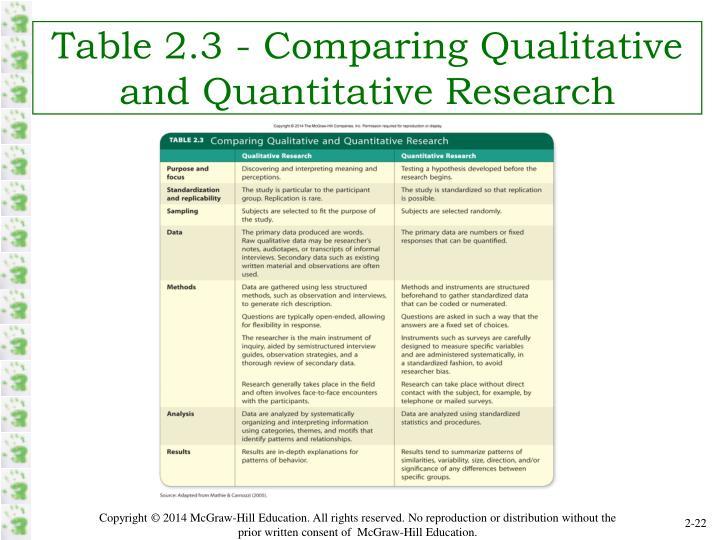 Table 2.3 - Comparing Qualitative and Quantitative Research